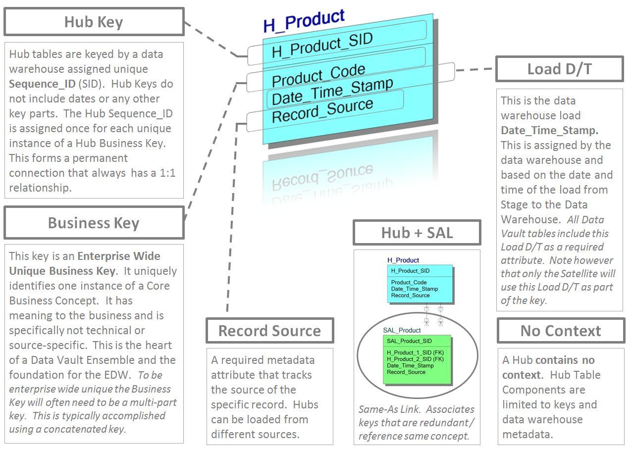 Standards – Data Vault & Ensemble Modeling Standards